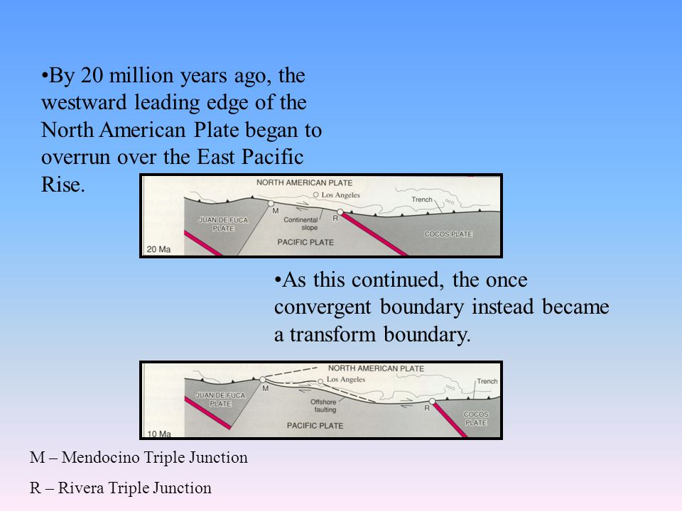 By 20 million years ago, the westward leading edge of the North American Plate began to overrun over the East Pacific Rise.