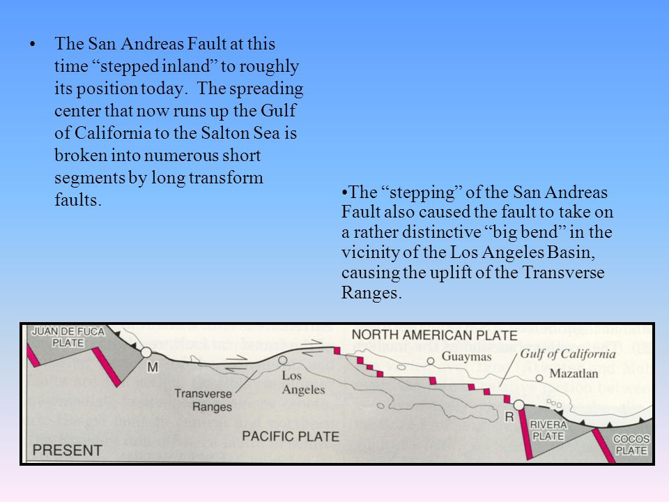 The San Andreas Fault at this time stepped inland to roughly its position today.