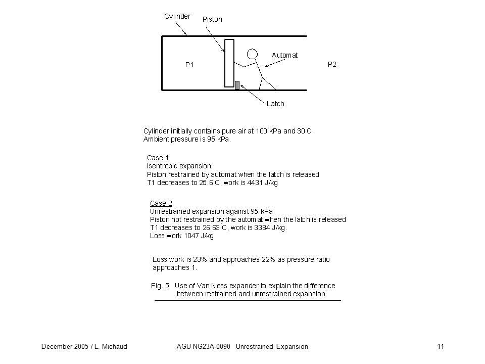 December 2005 / L. MichaudAGU NG23A-0090 Unrestrained Expansion11 Fig. 5