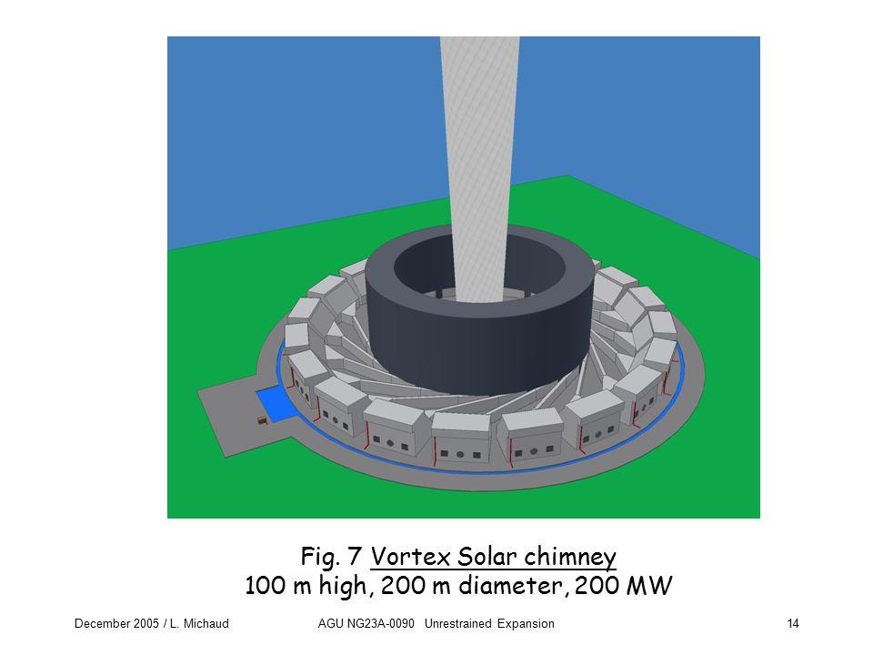 December 2005 / L. MichaudAGU NG23A-0090 Unrestrained Expansion14 Fig. 7 Vortex Solar chimney 100 m high, 200 m diameter, 200 MW