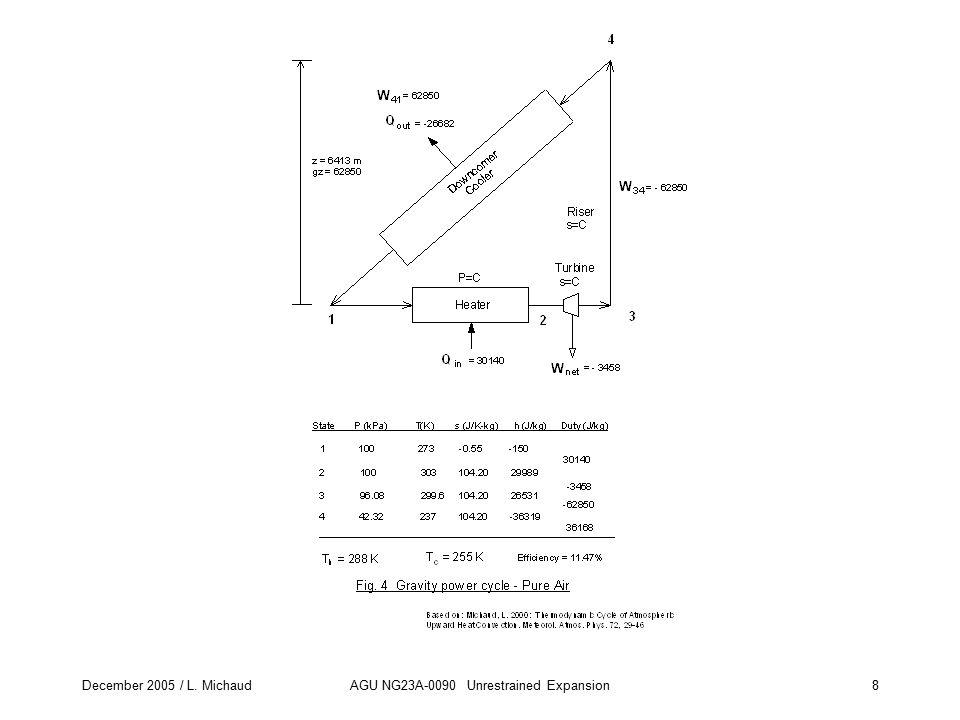 December 2005 / L. MichaudAGU NG23A-0090 Unrestrained Expansion8 Fig. 4