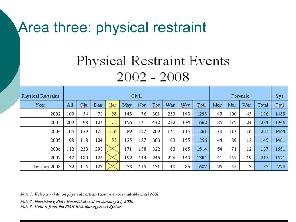 Area three: physical restraint