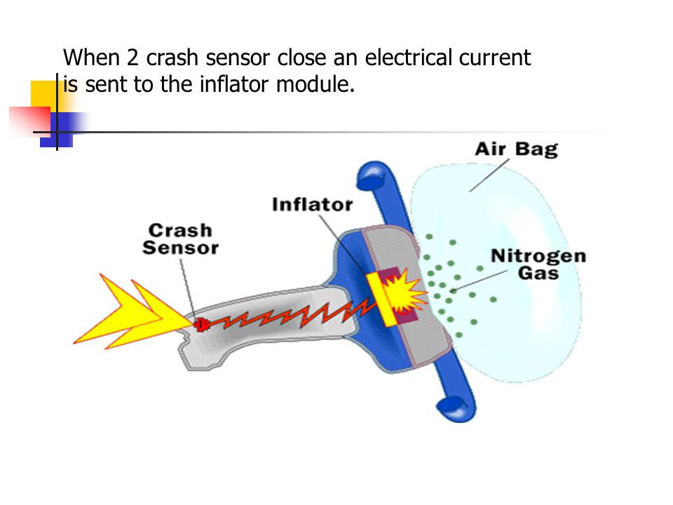 When 2 crash sensor close an electrical current is sent to the inflator module.