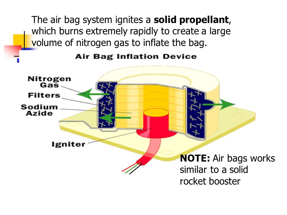 The air bag system ignites a solid propellant, which burns extremely rapidly to create a large volume of nitrogen gas to inflate the bag.
