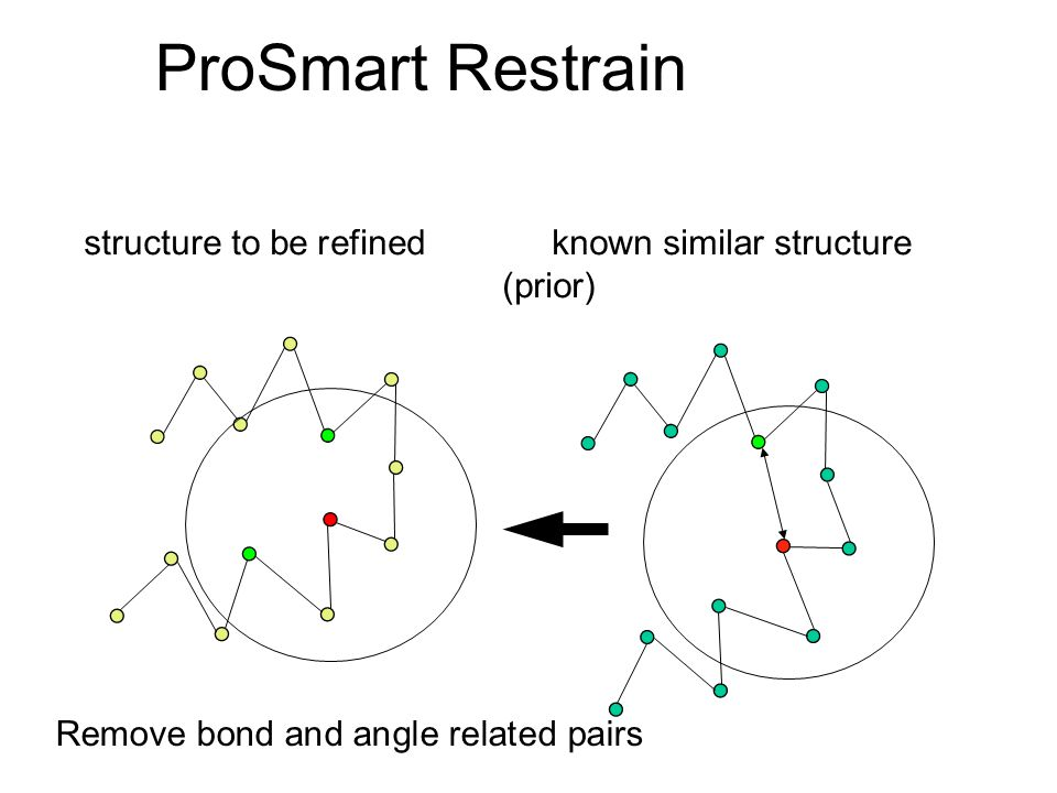 ProSmart Restrain structure to be refined known similar structure (prior) Remove bond and angle related pairs