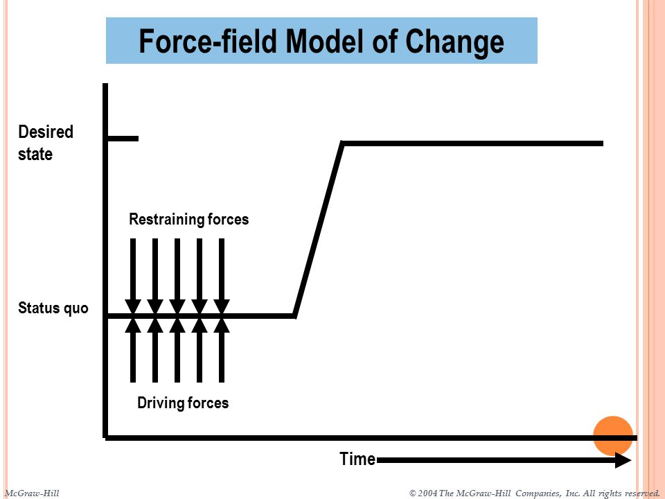Restraining forces Driving forces Status quo Desired state Time Force-field Model of Change McGraw-Hill© 2004 The McGraw-Hill Companies, Inc.