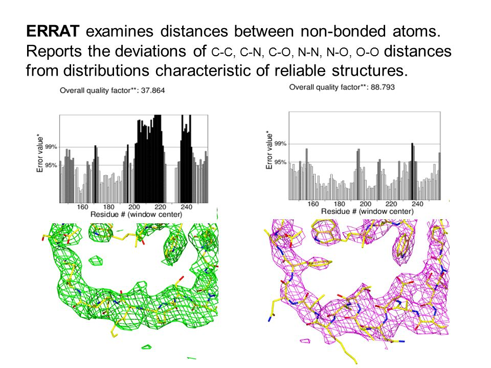 ERRAT examines distances between non-bonded atoms. Reports the deviations of C-C, C-N, C-O, N-N, N-O, O-O distances from distributions characteristic