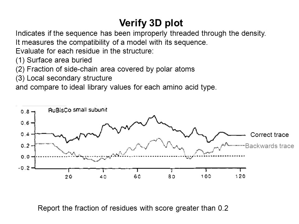 Verify 3D plot Indicates if the sequence has been improperly threaded through the density. It measures the compatibility of a model with its sequence.