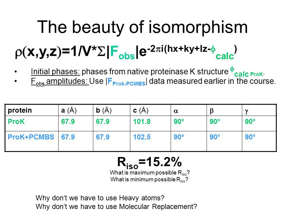 The beauty of isomorphism proteina (Å)b (Å)c (Å)  ProK67.9 101.890° ProK+PCMBS67.9 102.590° R iso =15.2% What is maximum possible R iso .