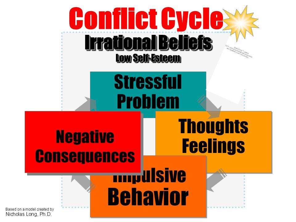 Irrational Beliefs Low Self-Esteem Irrational Beliefs Low Self-Esteem Stressful Problem Thoughts Feelings Impulsive Behavior Conflict Cycle Based on a