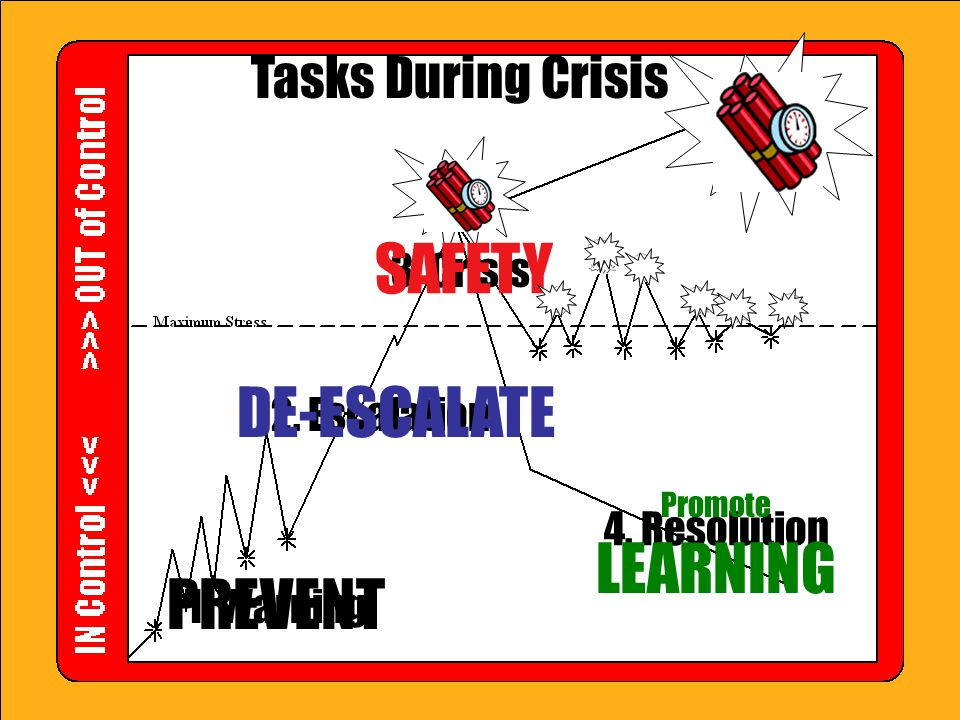 Tasks During Crisis 1. Warning 2. Escalation 3. Crisis 4. Resolution PREVENT DE-ESCALATE Promote LEARNING SAFETY