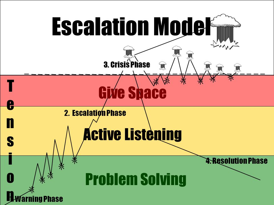 Problem Solving Active Listening Give Space 4. Resolution Phase 1. Warning Phase 2. Escalation Phase TensionTension