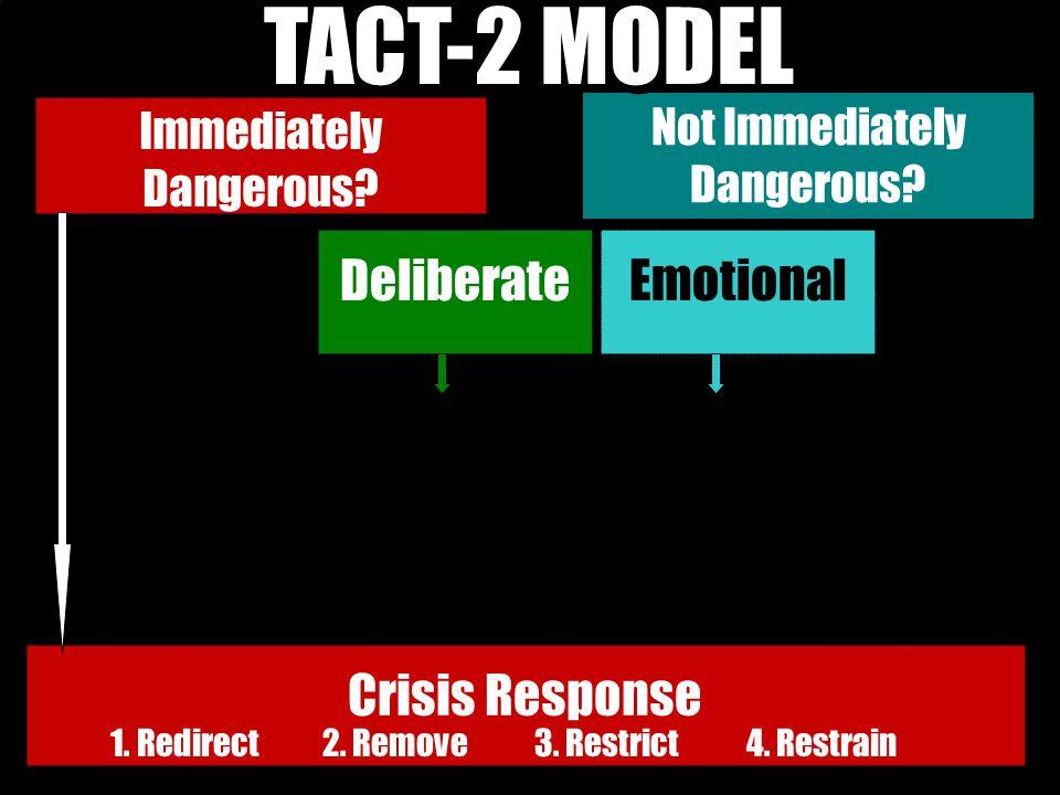 Immediately Dangerous? Not Immediately Dangerous? TACT-2 MODEL DeliberateEmotional Crisis Response 1. Redirect2. Remove3. Restrict4. Restrain