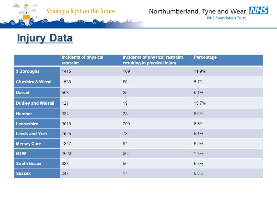 Injury Data Incidents of physical restraint Incidents of physical restraint resulting in physical injury Percentage 5 Boroughs141516911.9% Cheshire &