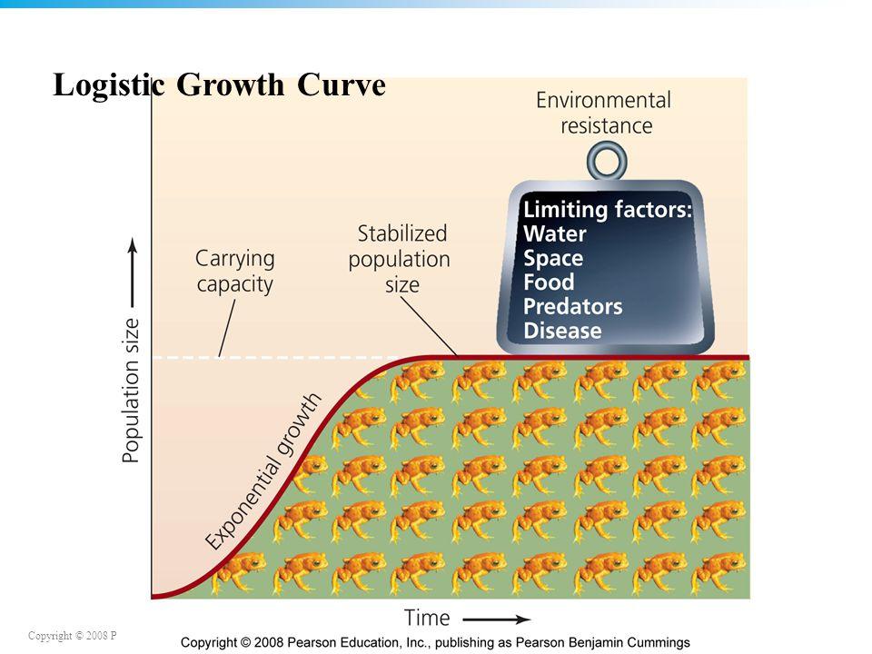 Copyright © 2008 Pearson Education, Inc., publishing as Benjamin Cummings Logistic Growth Curve