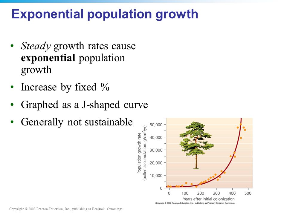 Copyright © 2008 Pearson Education, Inc., publishing as Benjamin Cummings Exponential population growth Steady growth rates cause exponential population growth Increase by fixed % Graphed as a J-shaped curve Generally not sustainable