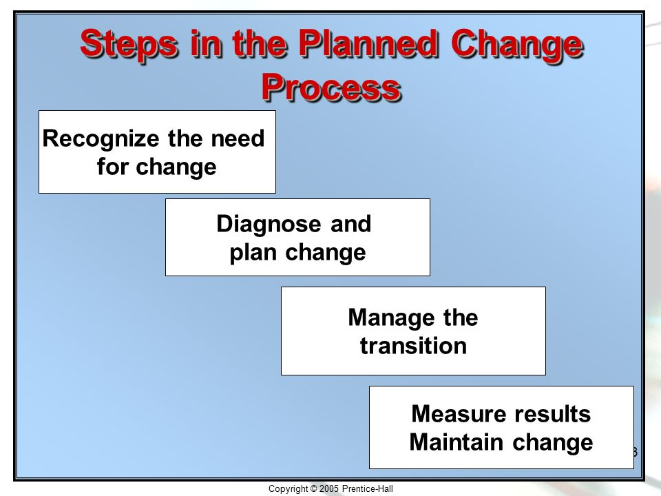 Copyright © 2005 Prentice-Hall 18-13 Steps in the Planned Change Process Recognize the need for change Diagnose and plan change Manage the transition Measure results Maintain change