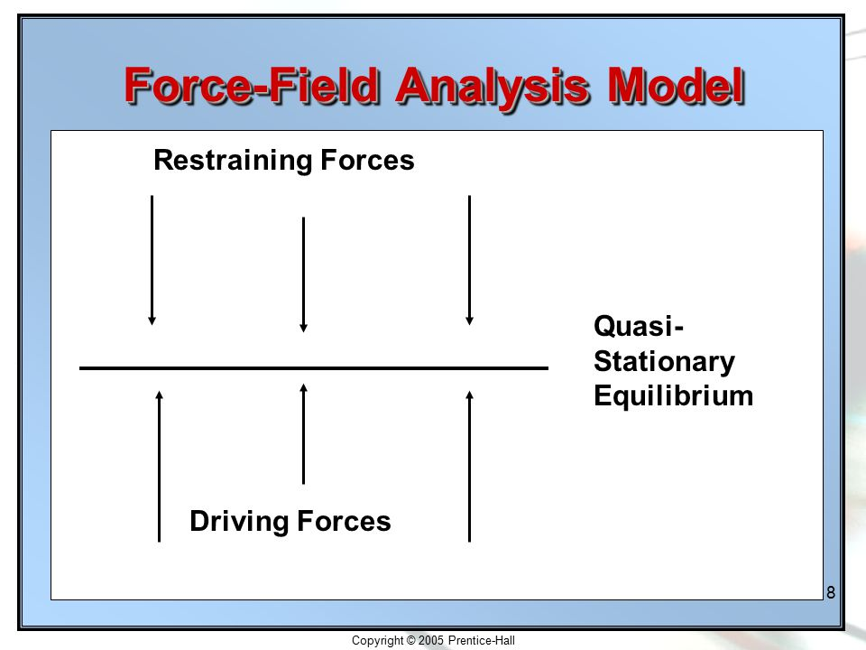 Copyright © 2005 Prentice-Hall 18-18 Force-Field Analysis Model Restraining Forces Driving Forces Quasi- Stationary Equilibrium
