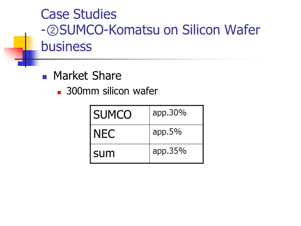 Case Studies - ② SUMCO-Komatsu on Silicon Wafer business Market Share 300mm silicon wafer SUMCO app.30% NEC app.5% sum app.35%