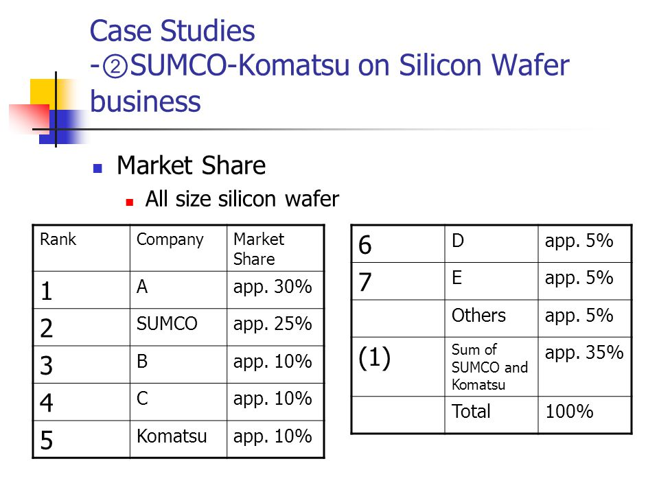 Case Studies - ② SUMCO-Komatsu on Silicon Wafer business Market Share All size silicon wafer 6 Dapp.
