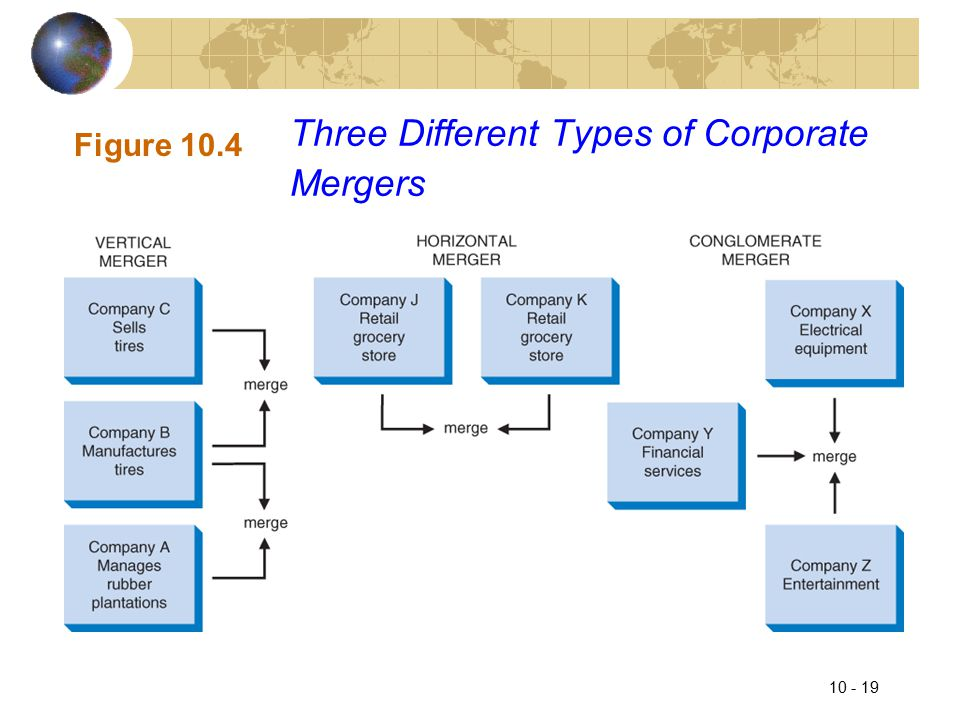 10 - 19 Three Different Types of Corporate Mergers Figure 10.4