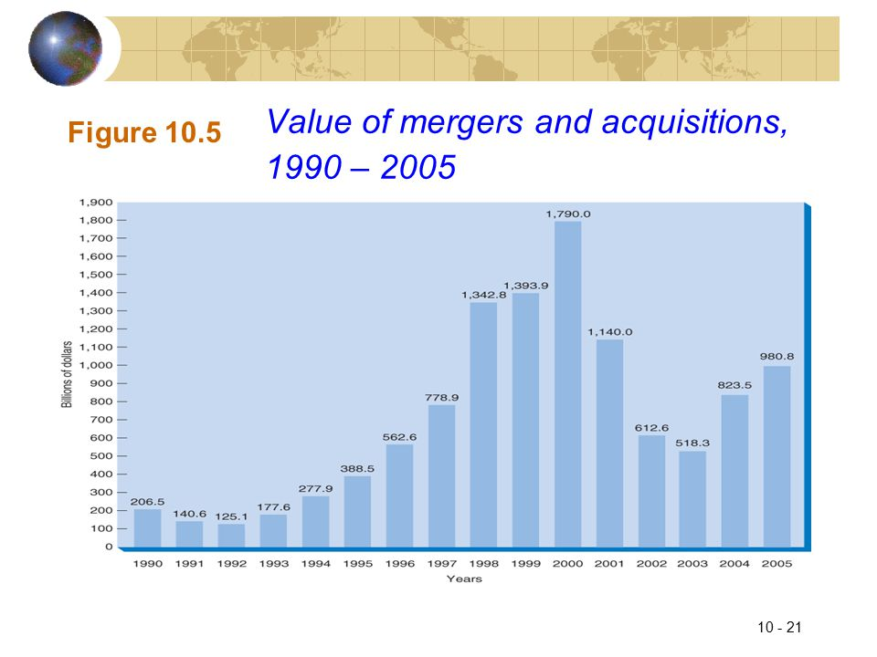 10 - 21 Value of mergers and acquisitions, 1990 – 2005 Figure 10.5