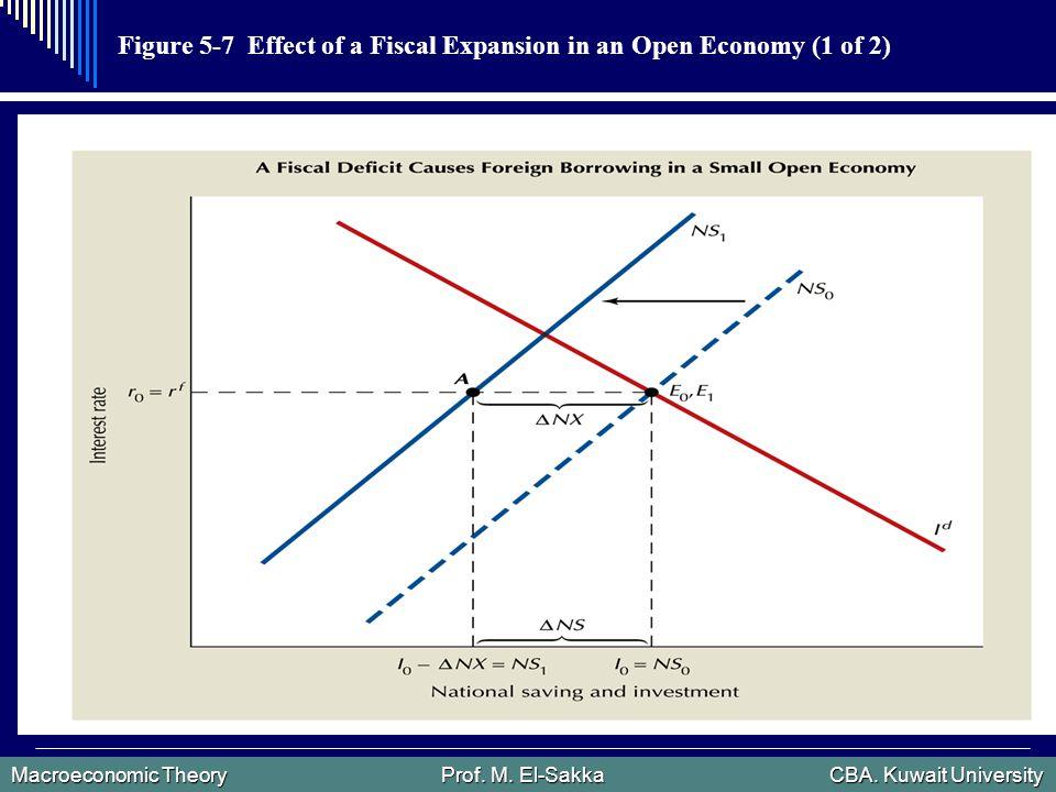 Macroeconomic Theory Prof. M. El-Sakka CBA.