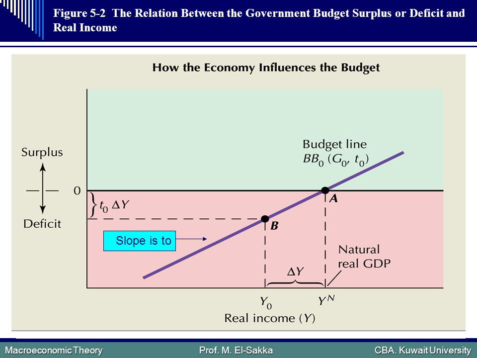 Macroeconomic Theory Prof.M. El-Sakka CBA. Kuwait University  Discretionary fiscal policy.