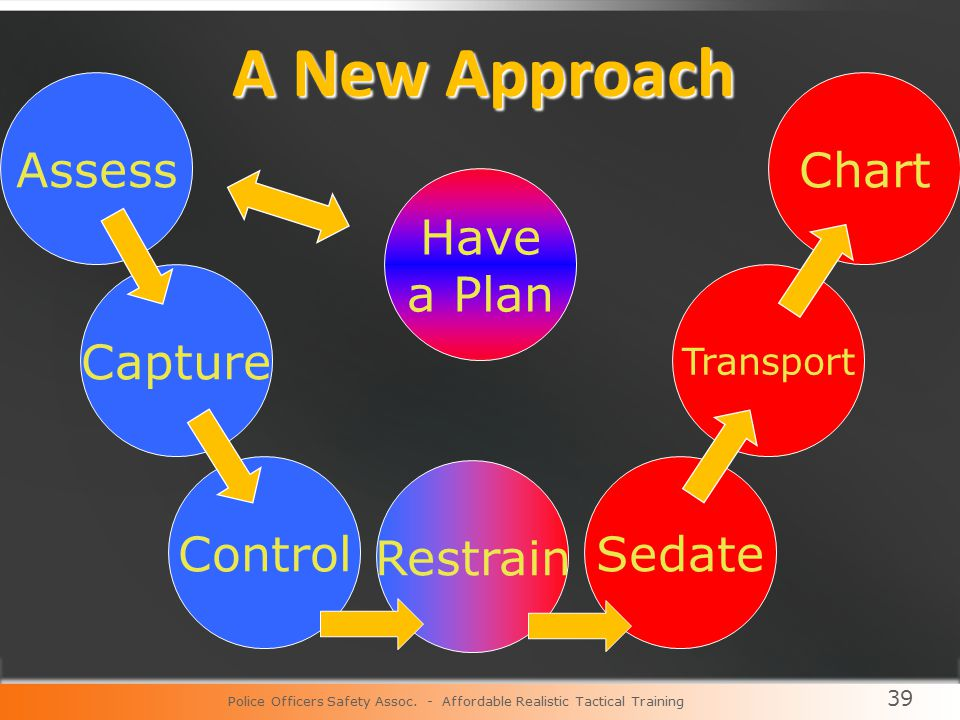 39 Assess Capture Control Restrain Sedate Transport Chart Have a Plan A New Approach Police Officers Safety Assoc.