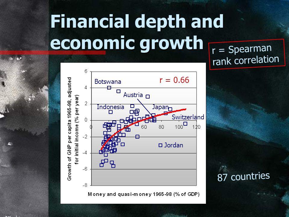 Financial depth and economic growth r = 0.66 Japan Switzerland Jordan Indonesia Austria 87 countries r = Spearman rank correlation Botswana