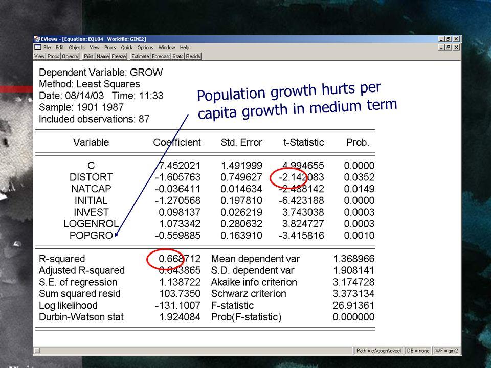 Population growth hurts per capita growth in medium term