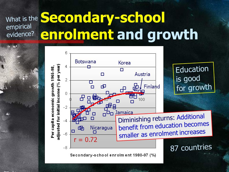 Secondary-school enrolment and growth 87 countries r = 0.72 Diminishing returns: Additional benefit from education becomes smaller as enrolment increases Austria Nicaragua Korea Finland Jamaica Botswana What is the empirical evidence.