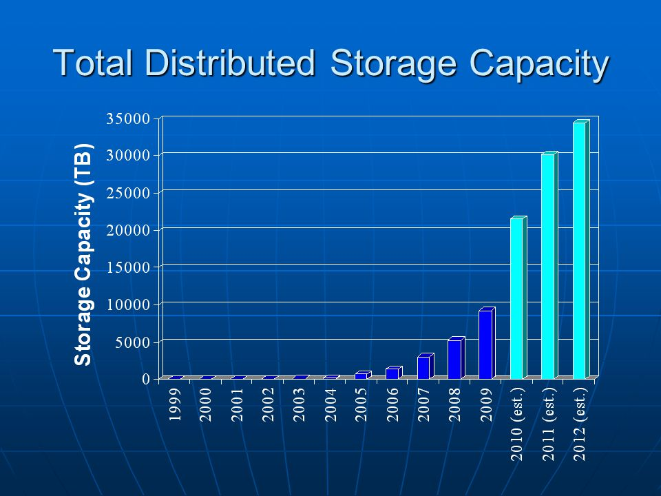 Total Distributed Storage Capacity