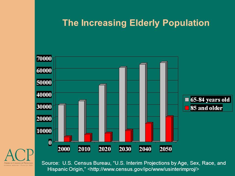 "The Increasing Elderly Population Source: U.S. Census Bureau, ""U.S. Interim Projections by Age, Sex, Race, and Hispanic Origin,"""