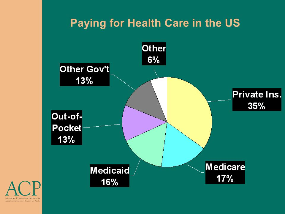 Paying for Health Care in the US