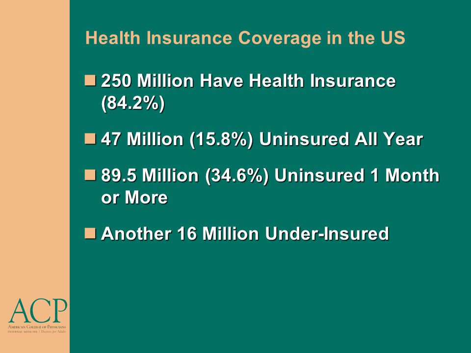 Health Insurance Coverage in the US 250 Million Have Health Insurance (84.2%) 250 Million Have Health Insurance (84.2%) 47 Million (15.8%) Uninsured All Year 47 Million (15.8%) Uninsured All Year 89.5 Million (34.6%) Uninsured 1 Month or More 89.5 Million (34.6%) Uninsured 1 Month or More Another 16 Million Under-Insured Another 16 Million Under-Insured