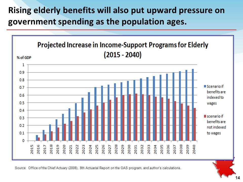 Rising elderly benefits will also put upward pressure on government spending as the population ages.