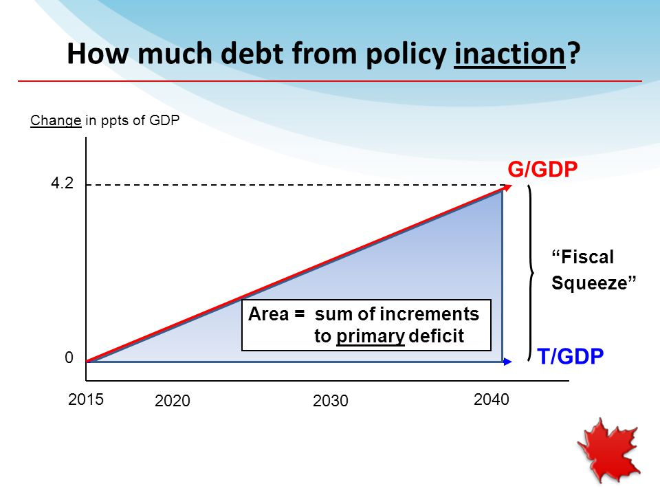 2015 2030 2040 0 Change in ppts of GDP Fiscal Squeeze T/GDP G/GDP 4.2 How much debt from policy inaction.