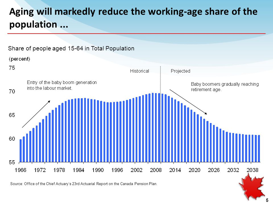 Aging will markedly reduce the working-age share of the population...
