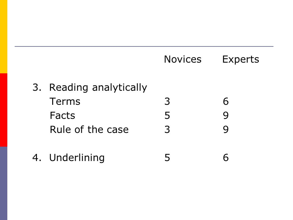 Novices Experts 3. Reading analytically Terms 3 6 Facts 5 9 Rule of the case 3 9 4. Underlining 5 6