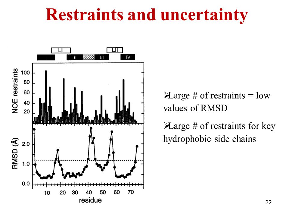 22 Restraints and uncertainty  Large # of restraints = low values of RMSD  Large # of restraints for key hydrophobic side chains