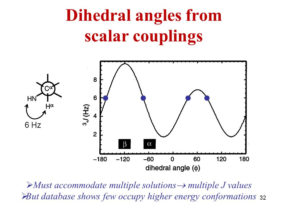 32 6 Hz Dihedral angles from scalar couplings  Must accommodate multiple solutions  multiple J values  But database shows few occupy higher energy