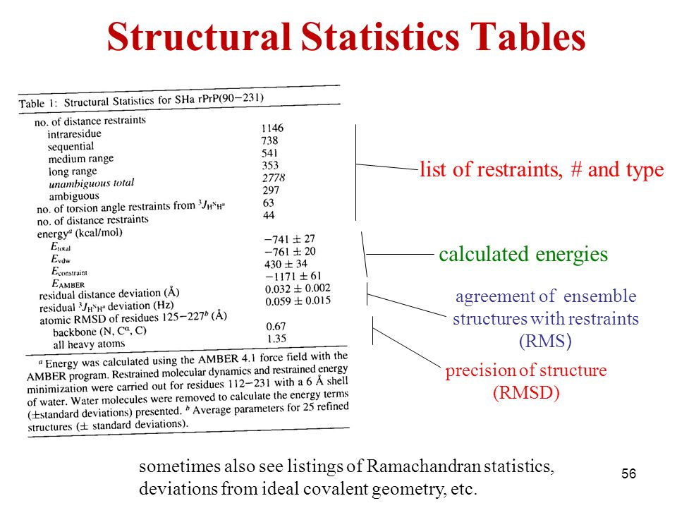 Structural Statistics Tables list of restraints, # and type precision of structure (RMSD) agreement of ensemble structures with restraints (RMS ) calc
