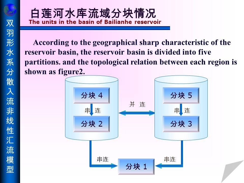 双羽形水系分散入流非线性汇流模型双羽形水系分散入流非线性汇流模型 形状约束条件下的流域分散 入流非线性汇流模型  流域分散入流非线性汇流模型 流域分散入流非线性汇流模型  形状约束条件 形状约束条件 The nonlinear concentration model of scattering input with the shape restriction