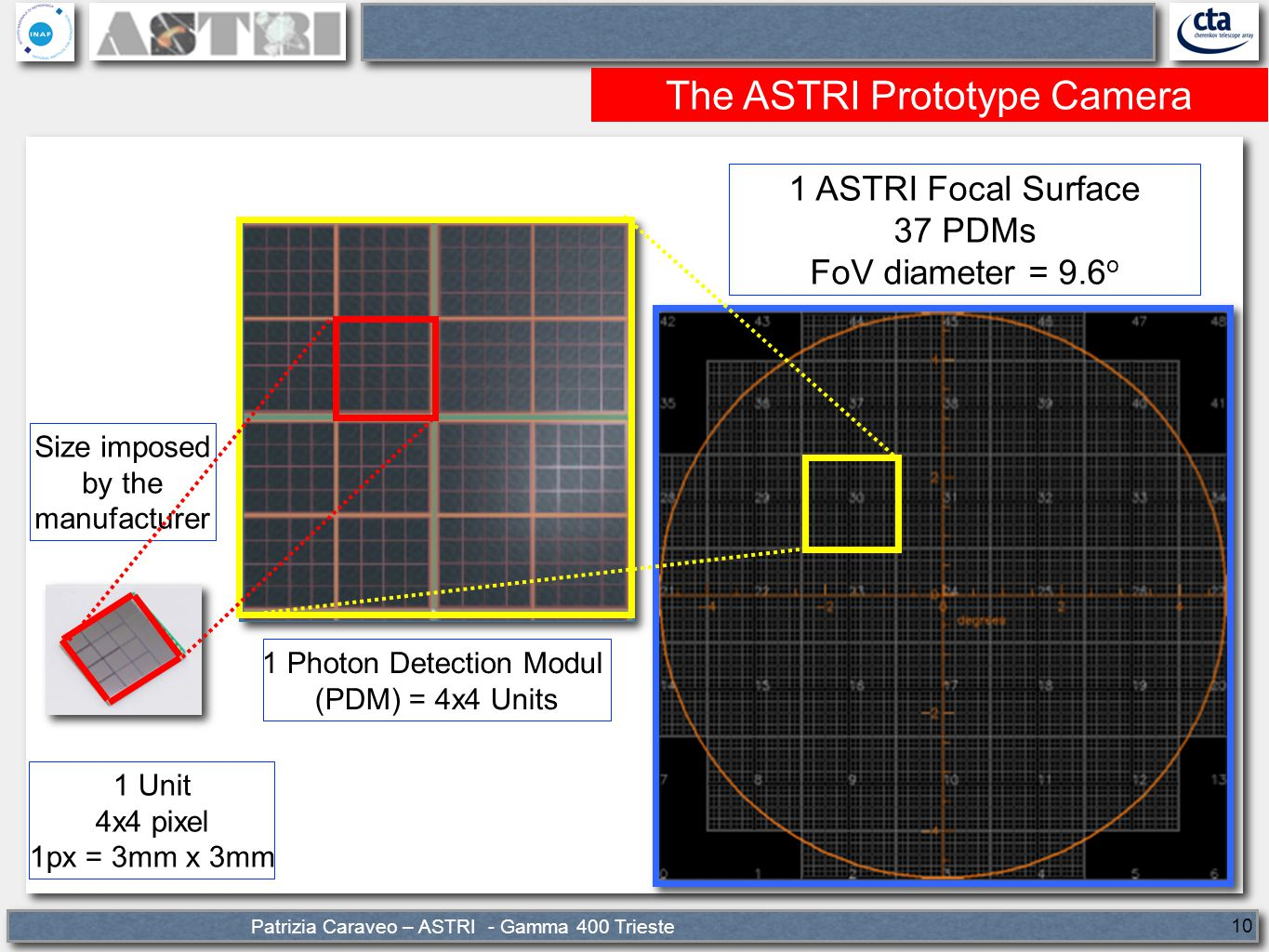 Patrizia Caraveo – ASTRI - Gamma 400 Trieste 10 The ASTRI Prototype Camera 1 Unit 4x4 pixel 1px = 3mm x 3mm 1 Photon Detection Modul (PDM) = 4x4 Units