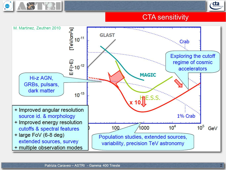 Patrizia Caraveo – ASTRI - Gamma 400 Trieste 2 CTA sensitivity M. Martinez, Zeuthen 2010