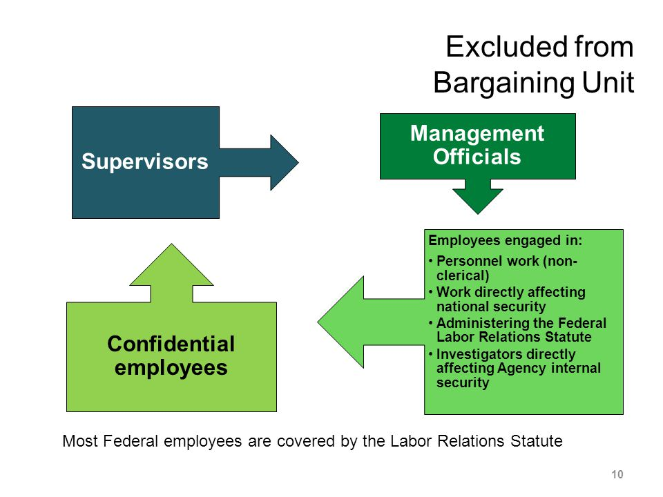 Excluded from Bargaining Unit Most Federal employees are covered by the Labor Relations Statute 10 Supervisors Management Officials Confidential employees Employees engaged in: Personnel work (non- clerical) Work directly affecting national security Administering the Federal Labor Relations Statute Investigators directly affecting Agency internal security