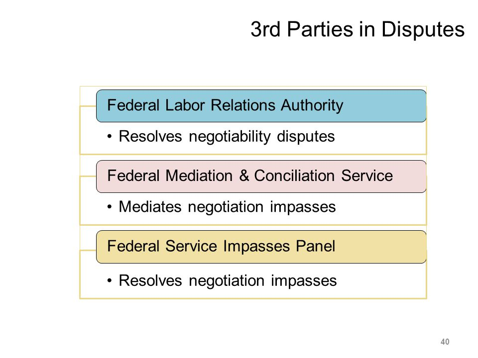 3rd Parties in Disputes Resolves negotiability disputes Federal Labor Relations Authority Mediates negotiation impasses Federal Mediation & Conciliati