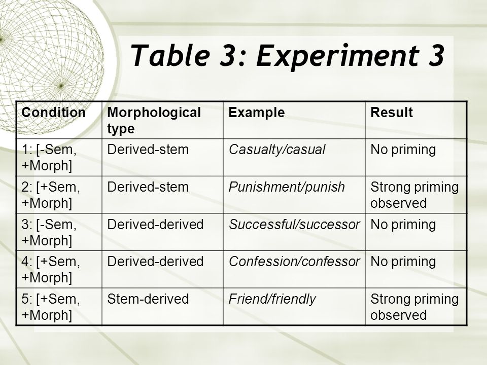 Table 3: Experiment 3 ConditionMorphological type ExampleResult 1: [-Sem, +Morph] Derived-stemCasualty/casualNo priming 2: [+Sem, +Morph] Derived-stemPunishment/punishStrong priming observed 3: [-Sem, +Morph] Derived-derivedSuccessful/successorNo priming 4: [+Sem, +Morph] Derived-derivedConfession/confessorNo priming 5: [+Sem, +Morph] Stem-derivedFriend/friendlyStrong priming observed