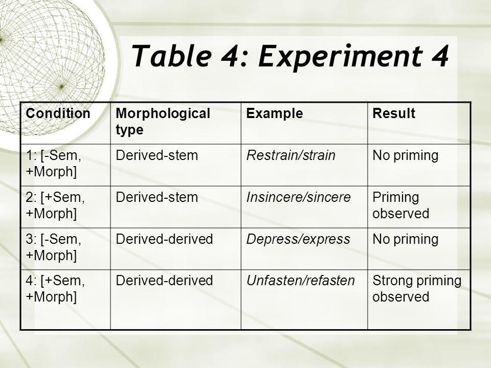 Table 4: Experiment 4 ConditionMorphological type ExampleResult 1: [-Sem, +Morph] Derived-stemRestrain/strainNo priming 2: [+Sem, +Morph] Derived-stemInsincere/sincerePriming observed 3: [-Sem, +Morph] Derived-derivedDepress/expressNo priming 4: [+Sem, +Morph] Derived-derivedUnfasten/refastenStrong priming observed